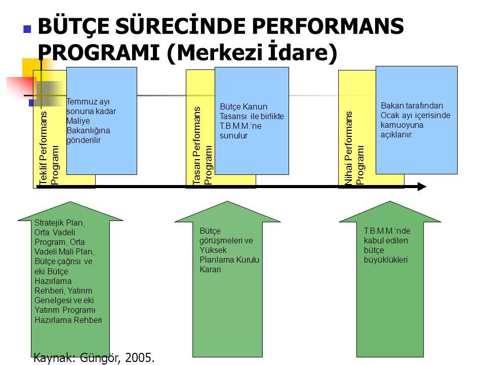 BÜTÇE SÜRECİNDE PERFORMANS PROGRAMI (Merkezi İdare) Teklif PerformansProgramıTasarı PerformansProgramı Bütçe Kanun Tasarısı ile birlikte T.B.M.M.'ne sunulur Nihai PerformansProgramı Bakan tarafından Ocak ayı içerisinde kamuoyuna açıklanır.