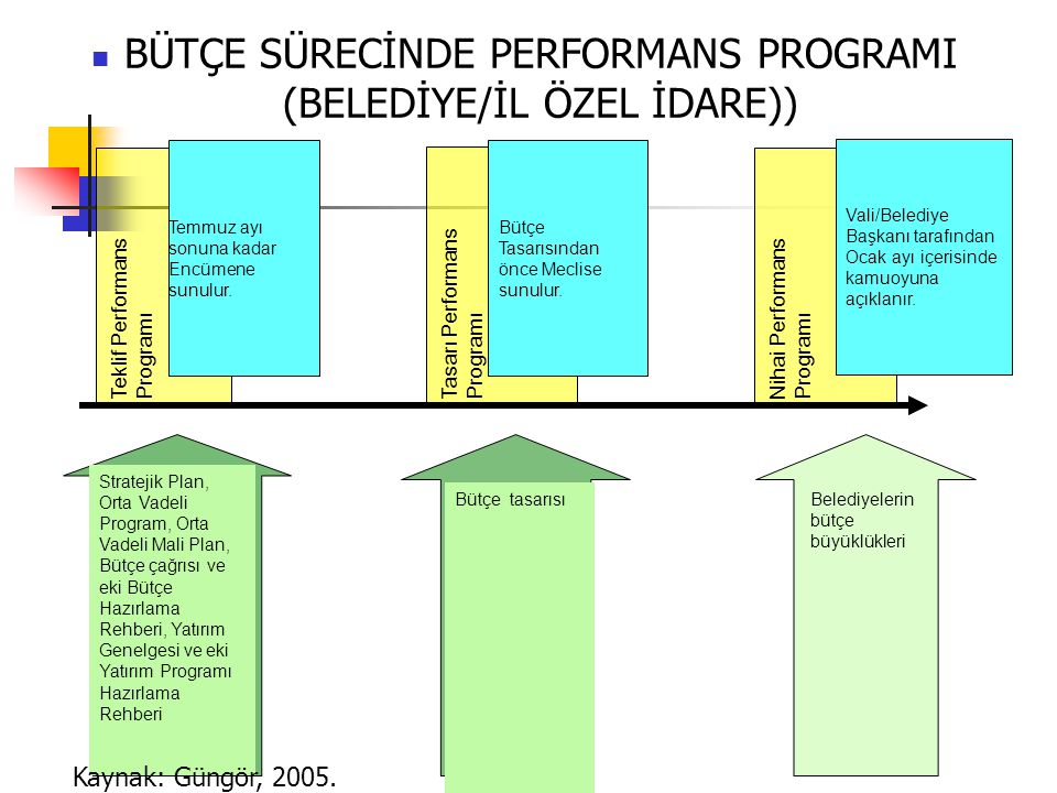 BÜTÇE SÜRECİNDE PERFORMANS PROGRAMI (BELEDİYE/İL ÖZEL İDARE)) Teklif PerformansProgramıTasarı PerformansProgramı Bütçe Tasarısından önce Meclise sunulur.