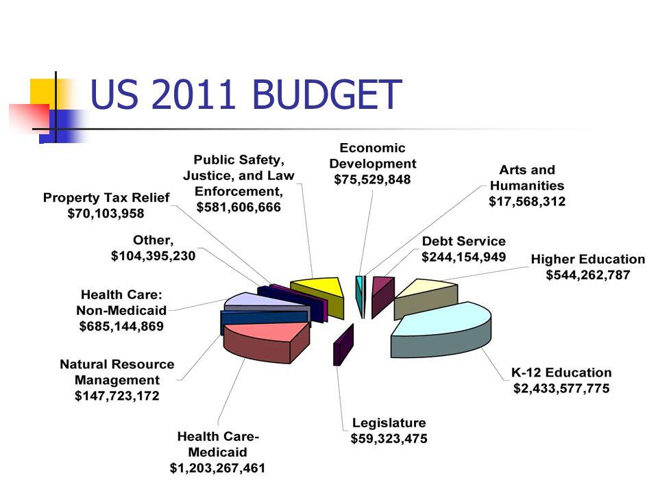 US 2011 BUDGET
