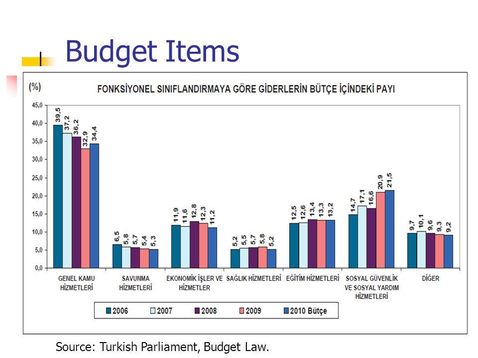 Budget Basics Source: Gungor Uras. Milliyet Gazetesi. 14.10.2010