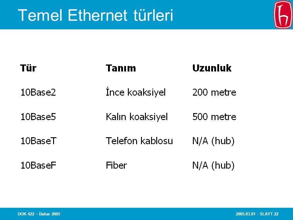 2005.03.01 - SLAYT 22DOK 422 – Bahar 2005 Temel Ethernet türleri