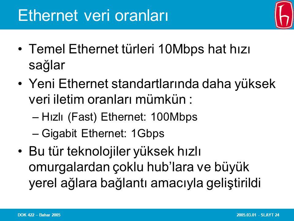 2005.03.01 - SLAYT 24DOK 422 – Bahar 2005 Ethernet veri oranları Temel Ethernet türleri 10Mbps hat hızı sağlar Yeni Ethernet standartlarında daha yüksek veri iletim oranları mümkün : –Hızlı (Fast) Ethernet: 100Mbps –Gigabit Ethernet: 1Gbps Bu tür teknolojiler yüksek hızlı omurgalardan çoklu hub'lara ve büyük yerel ağlara bağlantı amacıyla geliştirildi