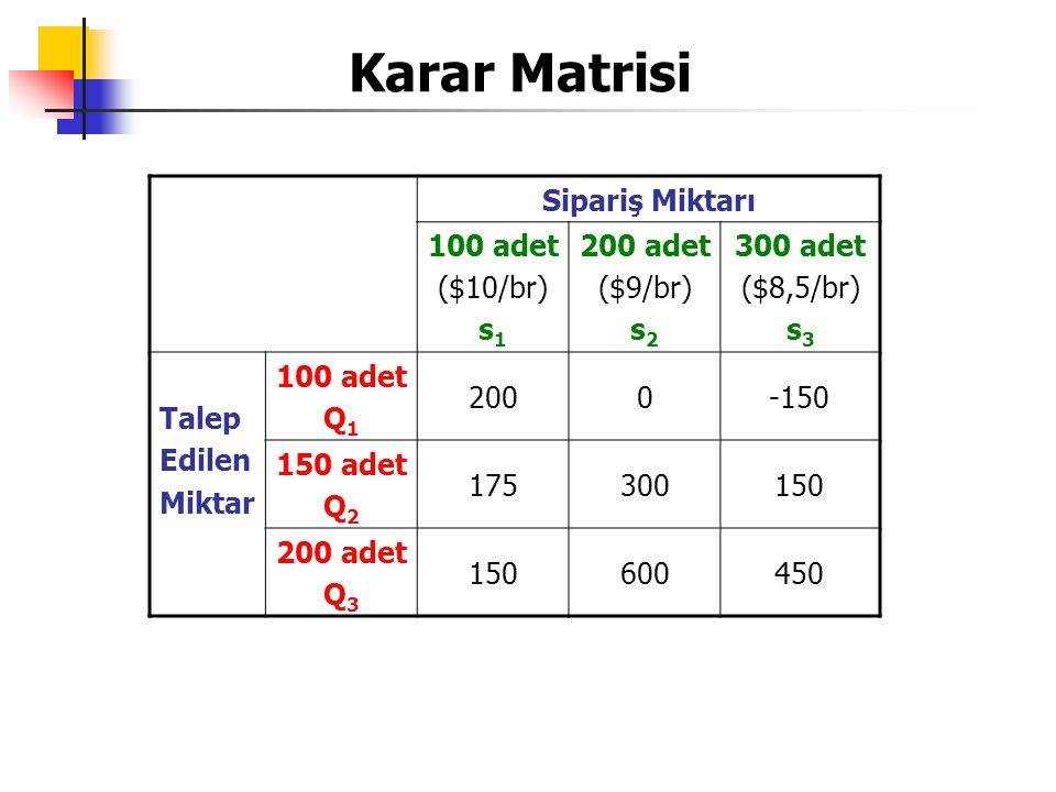 Karar Matrisi Sipariş Miktarı 100 adet ($10/br) s 1 200 adet ($9/br) s 2 300 adet ($8,5/br) s 3 Talep Edilen Miktar 100 adet Q 1 2000-150 150 adet Q 2