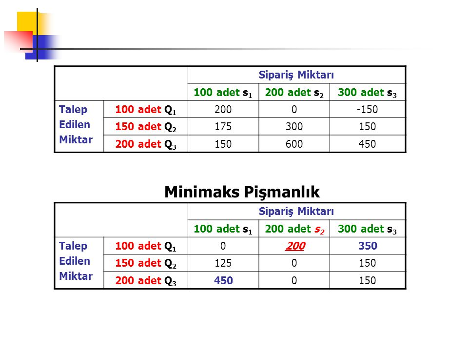 Sipariş Miktarı 100 adet s 1 200 adet s 2 300 adet s 3 Talep Edilen Miktar 100 adet Q 1 2000-150 150 adet Q 2 175300150 200 adet Q 3 150600450 Rasyonellik Ölçütü EV(s 1 )=200(1/3)+175(1/3)+150(1/3)=175 EV(s 2 )= 0(1/3)+300(1/3)+600(1/3)=300 EV(s 3 )= (-150)(1/3)+150(1/3)+450(1/3)=150 P(Q 1 )=0,50P(Q 2 )=0,30P(Q 3 )=0,20 En Büyük Olasılık Ölçütü P(Q 1 )=0,50s 1 : 200, s 2 : 0, s 3 : -150 Beklenen En Büyük Ödeme Ölçütü EMV(s 1 )=200(0,50)+175(0,30)+150(0,20)=182,5 EMV(s 2 )= 0(0,50)+300(0,30)+600(0,20)=210 EMV(s 3 )= (-150)(0,50)+150(0,30)+450(0,20)=60