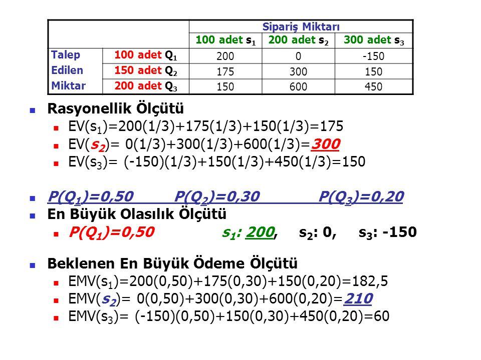 Beklenen En Küçük Fırsat Zararı Ölçütü EOL(s 1 )=0(0,50)+125(0,30)+450(0,20)=127,5 EOL(s 2 )= 200(0,50)+0(0,30)+0(0,20)=100=EVAI EOL(s 3 )= 350(0,50)+150(0,30)+150(0,20)=250 PİŞMANLIK MATRİSİ Sipariş Miktarı 100 adet s 1 200 adet s 2 300 adet s 3 Talep Edilen Miktar 100 adet P(Q 1 )=0,50 0200350 150 adet P(Q 2 )=0,30 1250150 200 adet P(Q 3 )=0,20 4500150