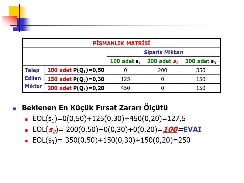 EK BİLGİNİN BEKLENEN DEĞERİ Belirsizlik altında beklenen değer EMV(s 2 )=210 Belirlilik altında beklenen değer, Q 1 : 200*0,50=100(s 1 ) Q 2 : 300*0,30=90(s 2 ) Q 3 : 600*0,20=120(s 2 ) 310 EVAI=310-210=$100 Belirsizlik altında s 2 seçilirken belirlilik altında, Q 1 gerçekleşirse s 1 (200-0=200 daha fazla kazanç) Q 2 gerçekleşirse s 2 Q 3 gerçekleşirse s 2 seçilir.