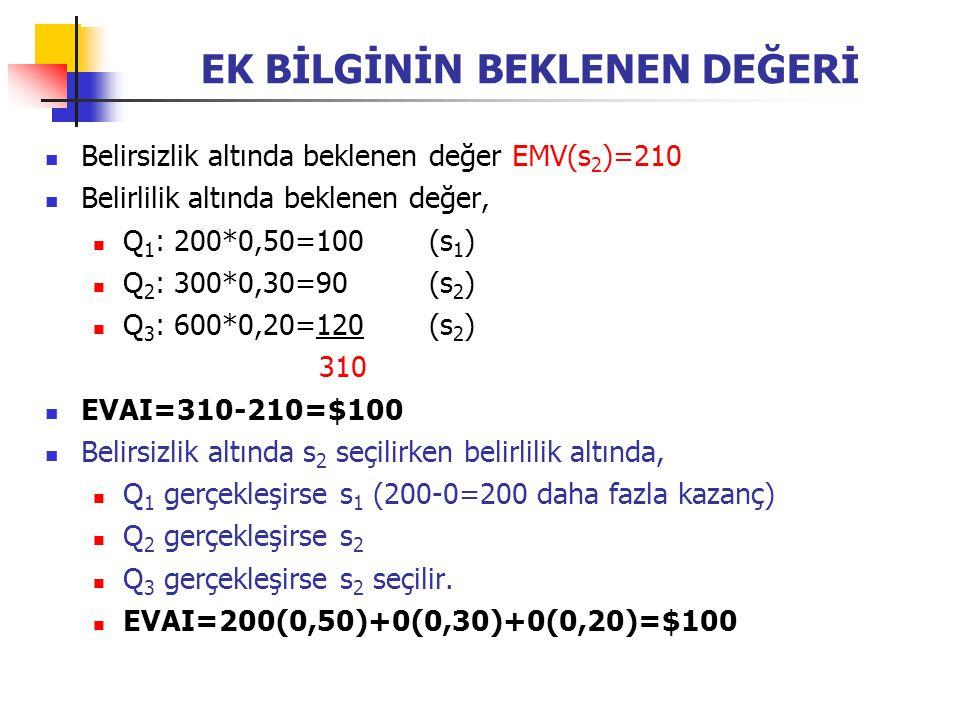 EK BİLGİNİN BEKLENEN DEĞERİ Belirsizlik altında beklenen değer EMV(s 2 )=210 Belirlilik altında beklenen değer, Q 1 : 200*0,50=100(s 1 ) Q 2 : 300*0,3