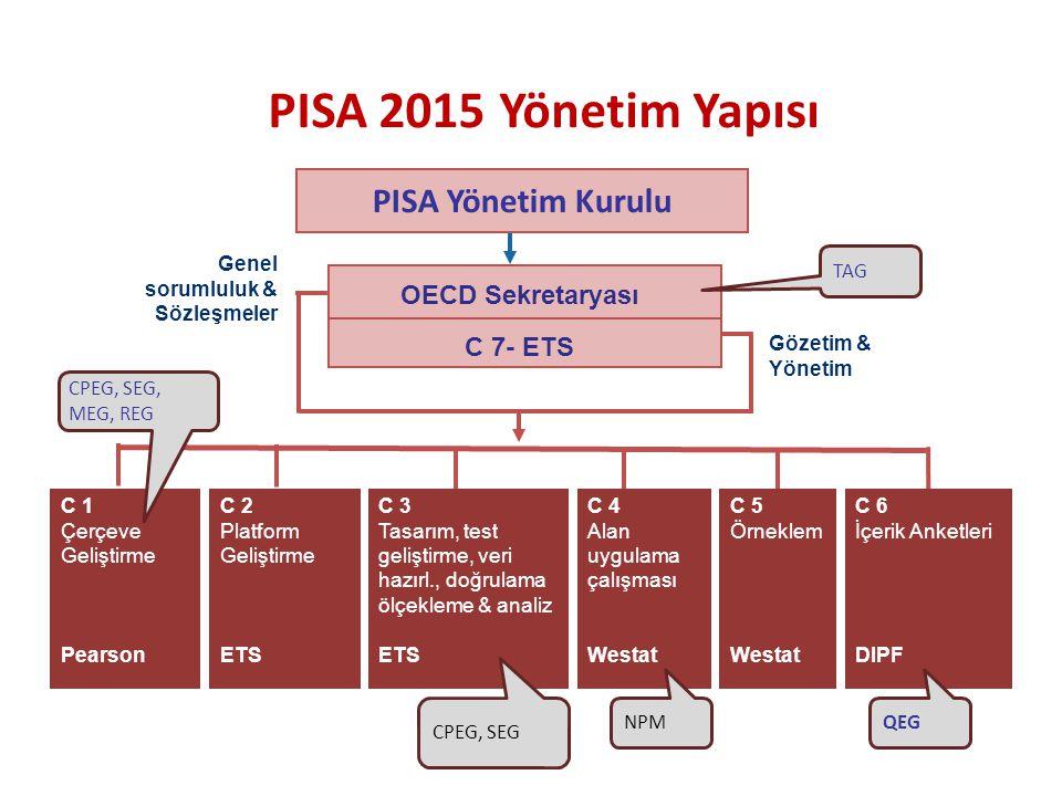 PISA Yönetim Kurulu Gözetim & Yönetim Genel sorumluluk & Sözleşmeler OECD Sekretaryası C 7- ETS C 1 Çerçeve Geliştirme Pearson C 2 Platform Geliştirme