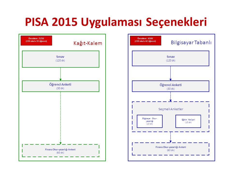 PISA 2015 Uygulaması Seçenekleri Bilgisayar Tabanlı Sınav (120 dk) Öğrenci Anketi (30 dk) Seçmeli Anketler Bilgisayar Okur- yazarlığı (10 dk) Eğitim K