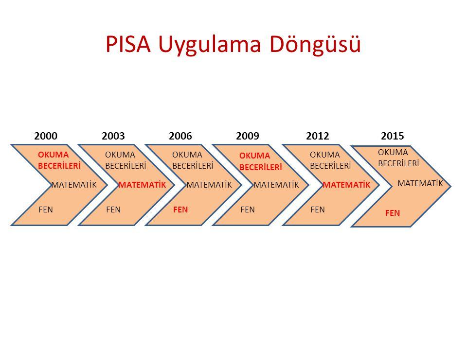 PISA Uygulama Döngüsü OKUMA BECERİLERİ FEN MATEMATİK 2000 OKUMA BECERİLERİ FEN MATEMATİK 2003 OKUMA BECERİLERİ FEN MATEMATİK 2006 OKUMA BECERİLERİ FEN