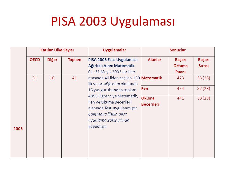 2003 Katılan Ülke SayısıUygulamalarSonuçlar OECDDiğerToplam PISA 2003 Esas Uygulaması Ağırlıklı Alan: Matematik 01 -31 Mayıs 2003 tarihleri arasında 4
