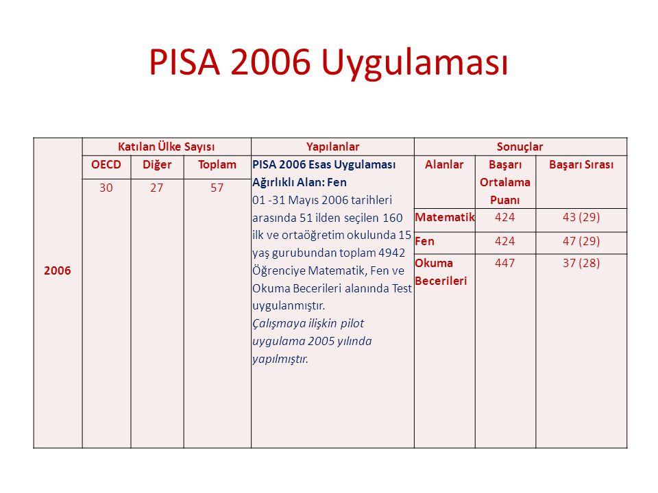 PISA 2006 Uygulaması 2006 Katılan Ülke SayısıYapılanlarSonuçlar OECDDiğerToplam PISA 2006 Esas Uygulaması Ağırlıklı Alan: Fen 01 -31 Mayıs 2006 tarihl