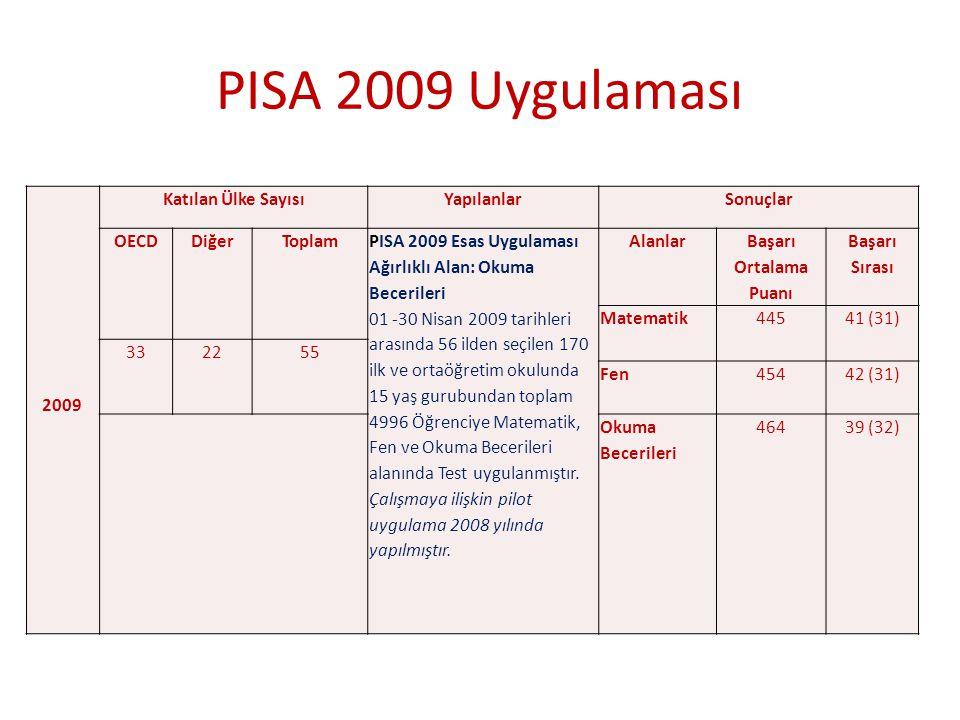 2009 Katılan Ülke SayısıYapılanlarSonuçlar OECDDiğer ToplamPISA 2009 Esas Uygulaması Ağırlıklı Alan: Okuma Becerileri 01 -30 Nisan 2009 tarihleri aras