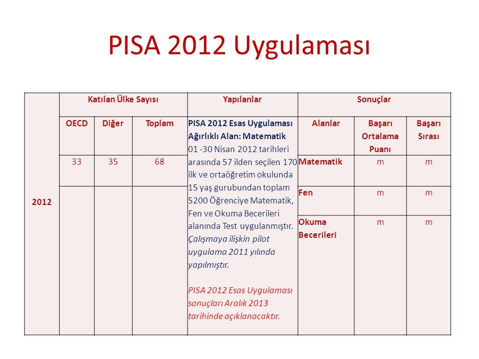 2012 Katılan Ülke SayısıYapılanlarSonuçlar OECDDiğerToplam PISA 2012 Esas Uygulaması Ağırlıklı Alan: Matematik 01 -30 Nisan 2012 tarihleri arasında 57