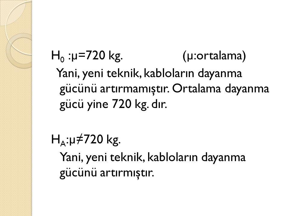 H 0 :µ=720 kg. (µ:ortalama) Yani, yeni teknik, kabloların dayanma gücünü artırmamıştır. Ortalama dayanma gücü yine 720 kg. dır. H A :µ≠720 kg. Yani, y