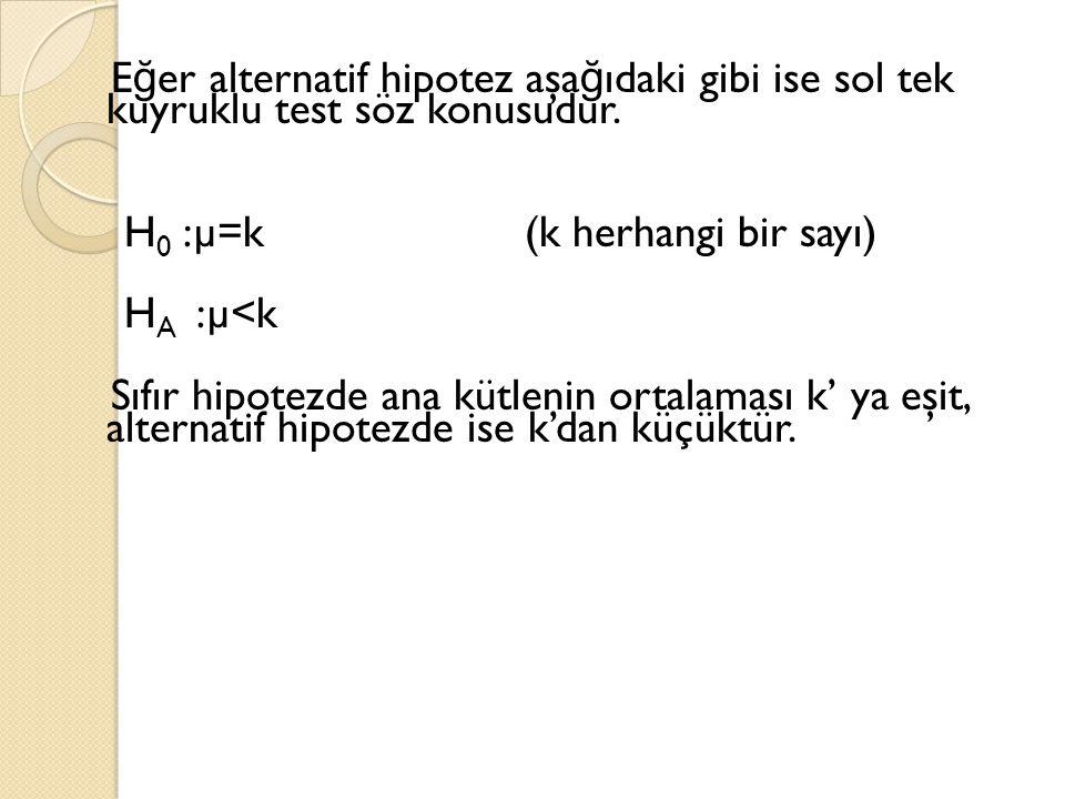 E ğ er alternatif hipotez aşa ğ ıdaki gibi ise sol tek kuyruklu test söz konusudur. H 0 :µ=k (k herhangi bir sayı) H A :µ<k Sıfır hipotezde ana kütlen
