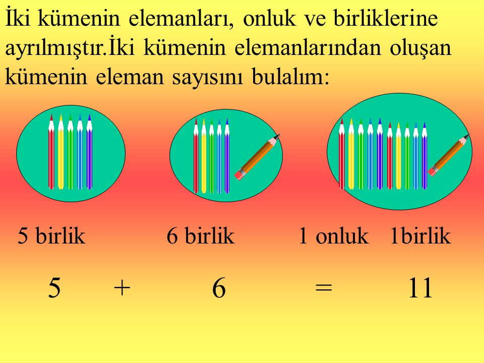 İki kümenin elemanları, onluk ve birliklerine ayrılmıştır.İki kümenin elemanlarından oluşan kümenin eleman sayısını bulalım: 5 birlik 6 birlik 1 onluk 1birlik 5 + 6 = 11