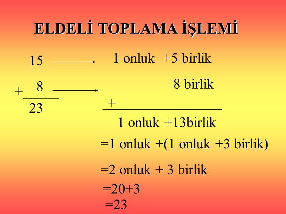 ELDELİ TOPLAMA İŞLEMİ 15 8 +_____ 23 1 onluk +5 birlik 8 birlik + 1 onluk +13birlik =1 onluk +(1 onluk +3 birlik) =2 onluk + 3 birlik =20+3 =23