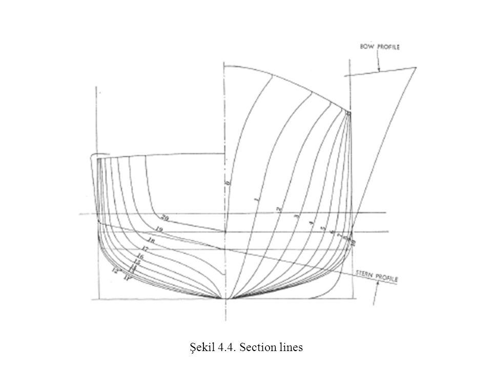 Şekil 4.4. Section lines