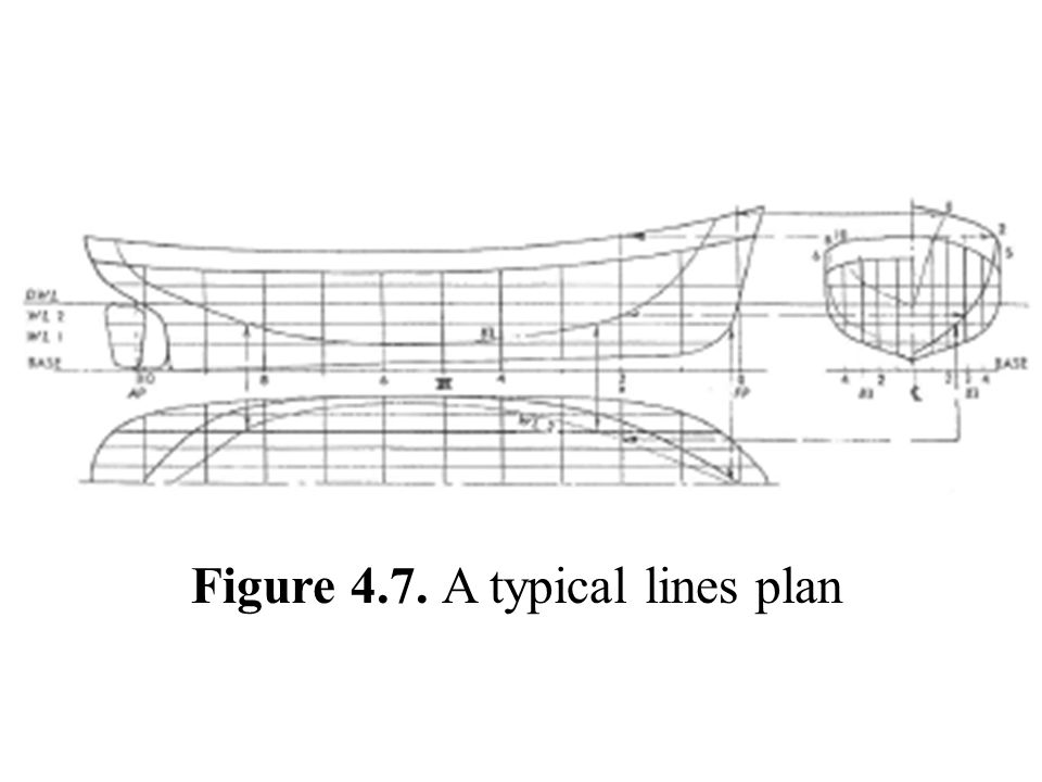 Figure 4.7. A typical lines plan