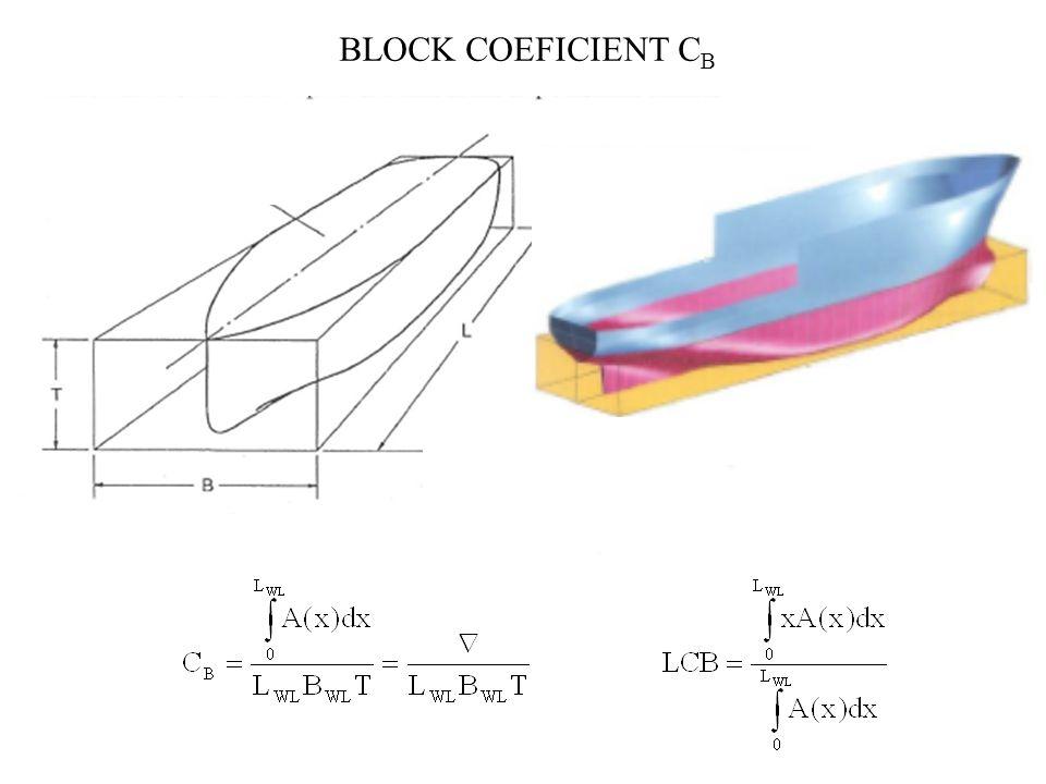 BLOCK COEFICIENT C B