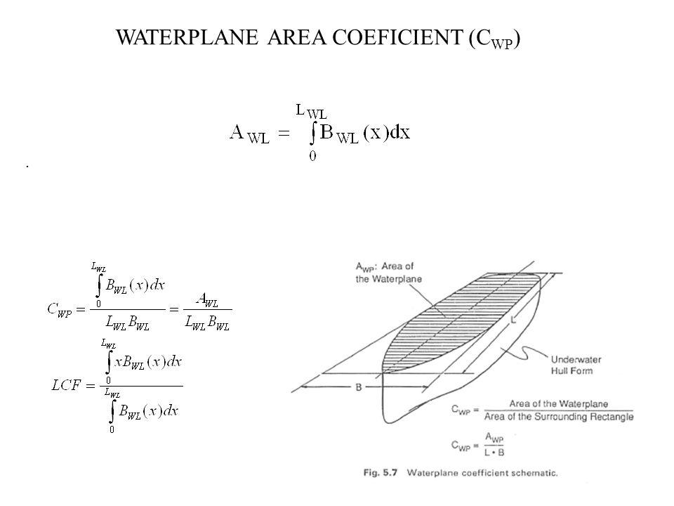 . WATERPLANE AREA COEFICIENT (C WP )