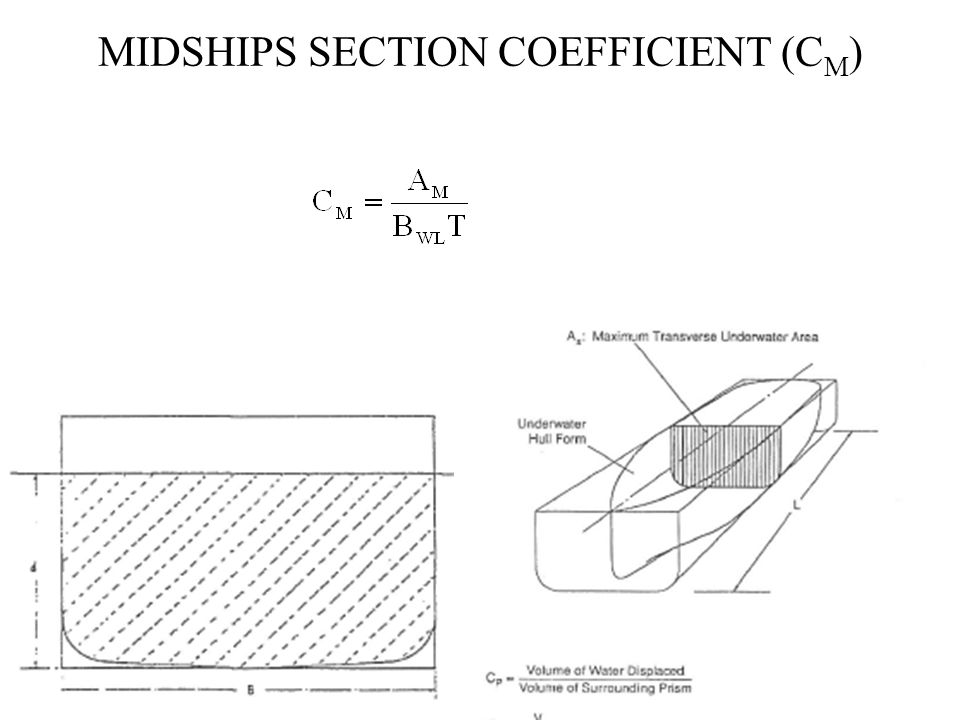 MIDSHIPS SECTION COEFFICIENT (C M )