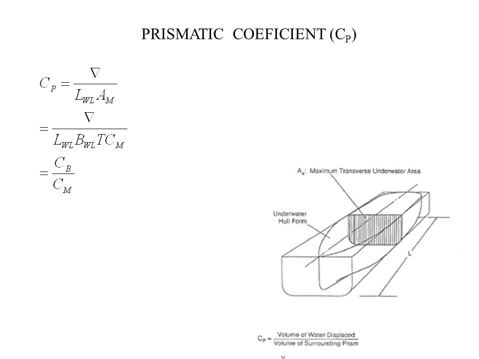 PRISMATIC COEFICIENT (C P )