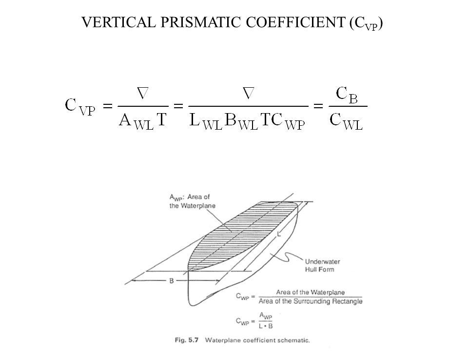 VERTICAL PRISMATIC COEFFICIENT (C VP )