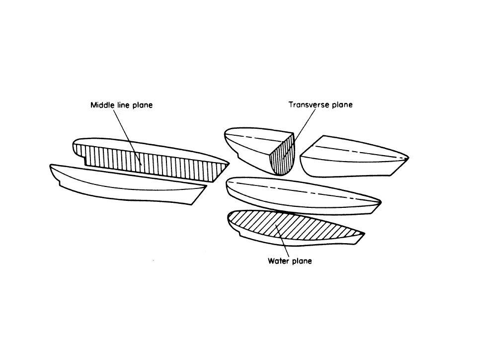 Çok özel haller dışında gemi tekne formlarında sancak-iskele simetrisi bulunduğundan enkesit ve su hattı planlarında sadece iskele veya sancak taraf çizilir.