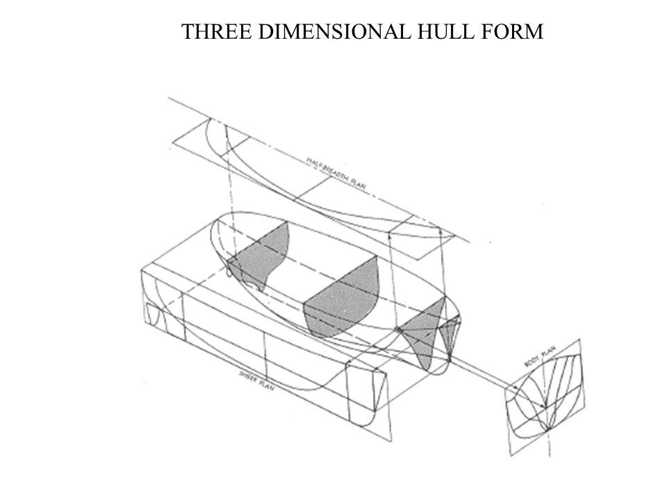 Batoklar Su hatları En kesitler Z X Y Şekil4.6. Üç boyutlu tekne formu ve kesit düzlemleri