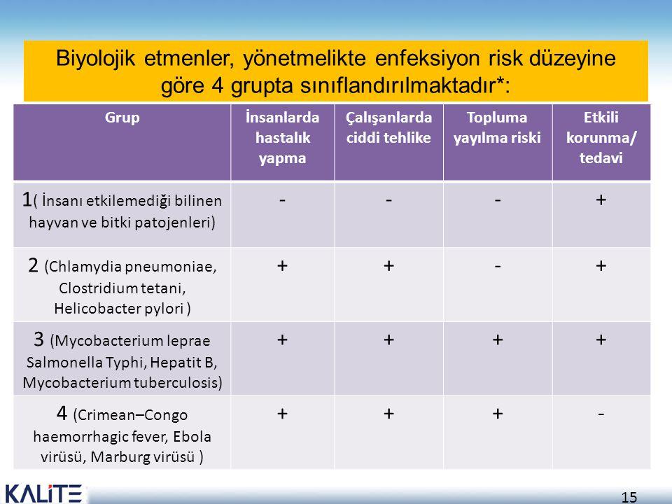 15 Grupİnsanlarda hastalık yapma Çalışanlarda ciddi tehlike Topluma yayılma riski Etkili korunma/ tedavi 1 ( İnsanı etkilemediği bilinen hayvan ve bit