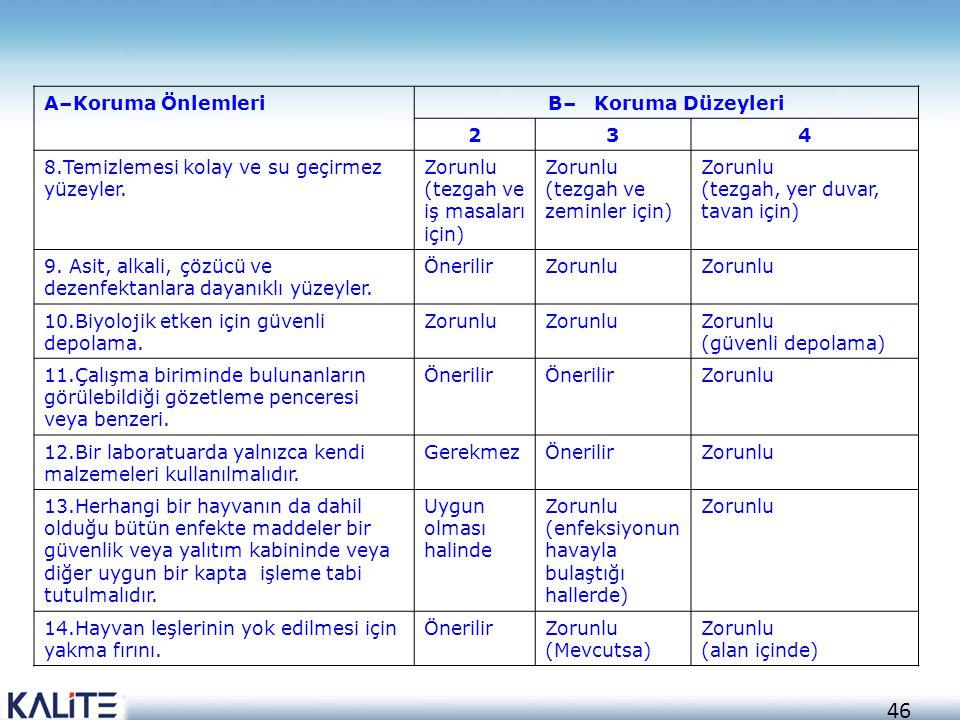 46 A–Koruma ÖnlemleriB– Koruma Düzeyleri 234 8.Temizlemesi kolay ve su geçirmez yüzeyler. Zorunlu (tezgah ve iş masaları için) Zorunlu (tezgah ve zemi