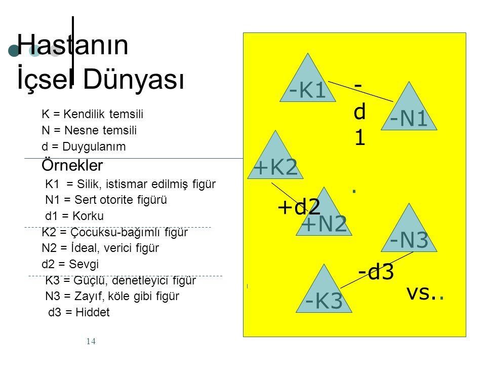 Hastanın İçsel Dünyası K = Kendilik temsili N = Nesne temsili d = Duygulanım Örnekler K1 = Silik, istismar edilmiş figür N1 = Sert otorite figürü d1 =