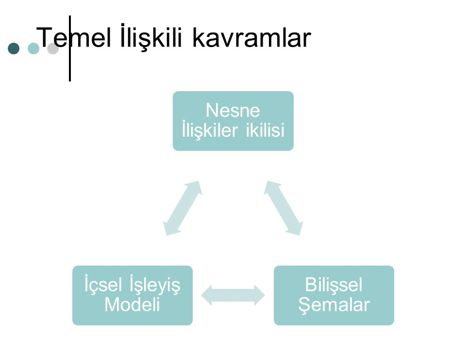 Temel İlişkili kavramlar Nesne İlişkiler ikilisi Bilişsel Şemalar İçsel İşleyiş Modeli