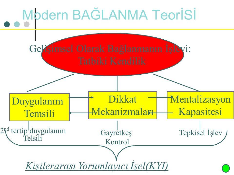 Borderline Hastanın İçsel Dünyası K = Kendilik temsili N = Nesne temsili d = Duygulanım Örnekler K1 = Silik, istismar edilmiş figür N1 = Sert otorite figürü d1 = Korku K2 = Çocuksu-bağımlı figür N2 = İdeal, verici figür d2 = Sevgi K3 = Güçlü, denetleyici figür N3 = Zayıf, köle gibi figür d3 = Hiddet.