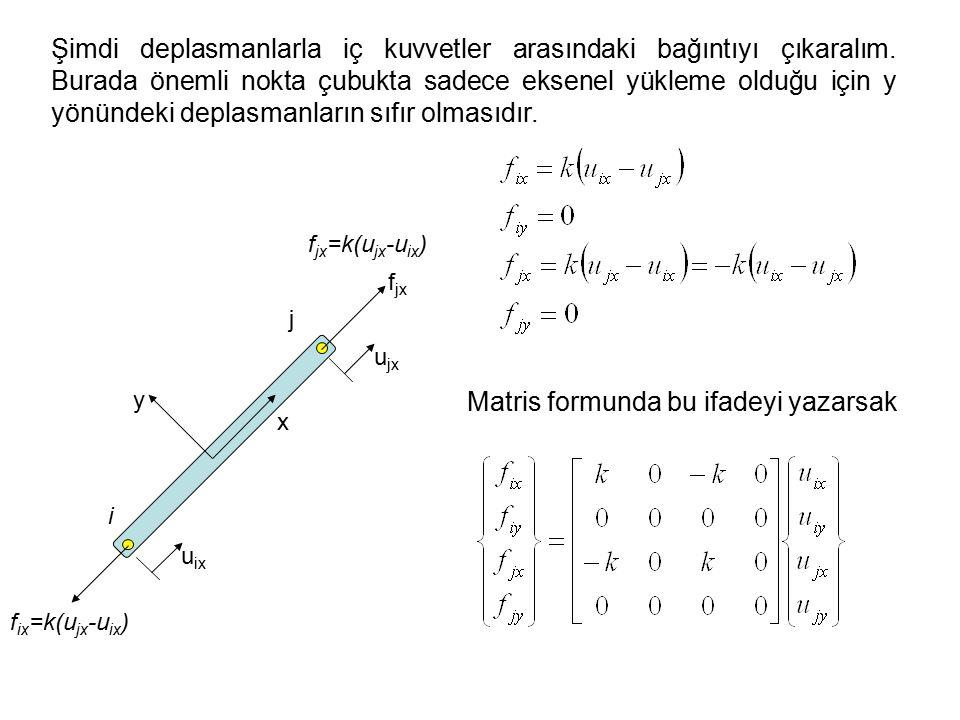 x y i j f ix =k(u jx -u ix ) f jx u ix f jx =k(u jx -u ix ) u jx Matris formunda bu ifadeyi yazarsak Şimdi deplasmanlarla iç kuvvetler arasındaki bağıntıyı çıkaralım.