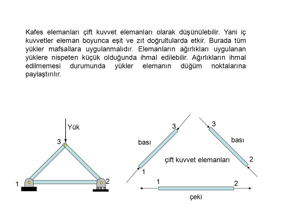 1 2 3 Yük 1 2 3 1 2 3 bası çeki çift kuvvet elemanları Kafes elemanları çift kuvvet elemanları olarak düşünülebilir.