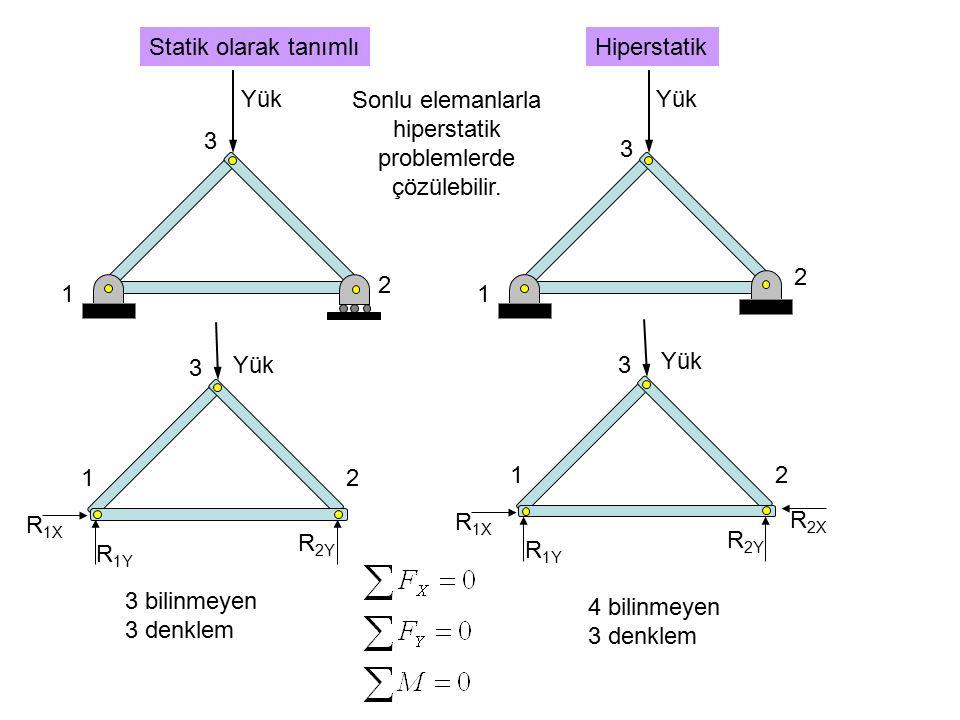 1 2 3 Yük 1 2 3 Statik olarak tanımlıHiperstatik 1 3 Yük 2 R 1X R 1Y R 2Y 1 3 Yük 2 R 1X R 1Y R 2X R 2Y 3 bilinmeyen 3 denklem 4 bilinmeyen 3 denklem Sonlu elemanlarla hiperstatik problemlerde çözülebilir.