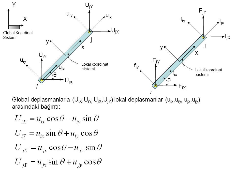 X Y Global Koordinat Sistemi θ x y Lokal koordinat sistemi i j U jX U iX U jY U iY u ix u iy u jx u iy θ x y Lokal koordinat sistemi i j f jX F iX F jY F iY f ix f iy f jx f iy Global deplasmanlarla (U iX,U iY, U jX,U jY ) lokal deplasmanlar (u ix,u iy, u jx,u jy ) arasındaki bağıntı: