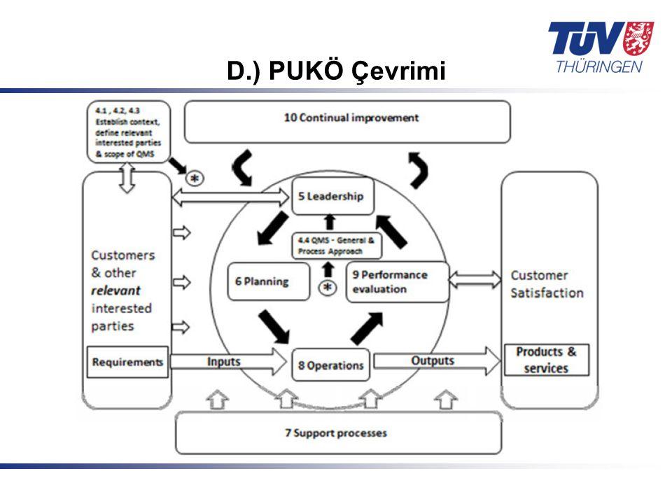 Mit Sicherheit in guten Händen! © TÜV Thüringen Anlagentechnik GmbH & Co. KG D.) PUKÖ Çevrimi