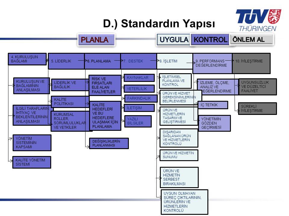 Mit Sicherheit in guten Händen! © TÜV Thüringen Anlagentechnik GmbH & Co. KG D.) Standardın Yapısı 4. KURULUŞUN BAĞLAMI5. LİDERLİK 6. PLANLAMA 7. DEST