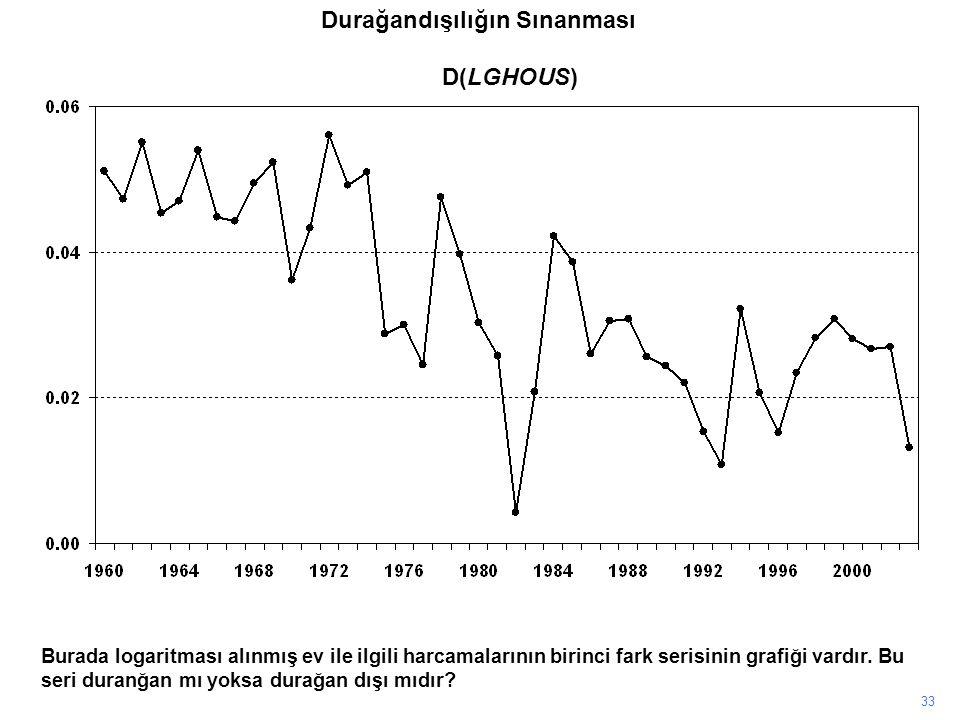 D(LGHOUS) 33 Burada logaritması alınmış ev ile ilgili harcamalarının birinci fark serisinin grafiği vardır. Bu seri duranğan mı yoksa durağan dışı mıd