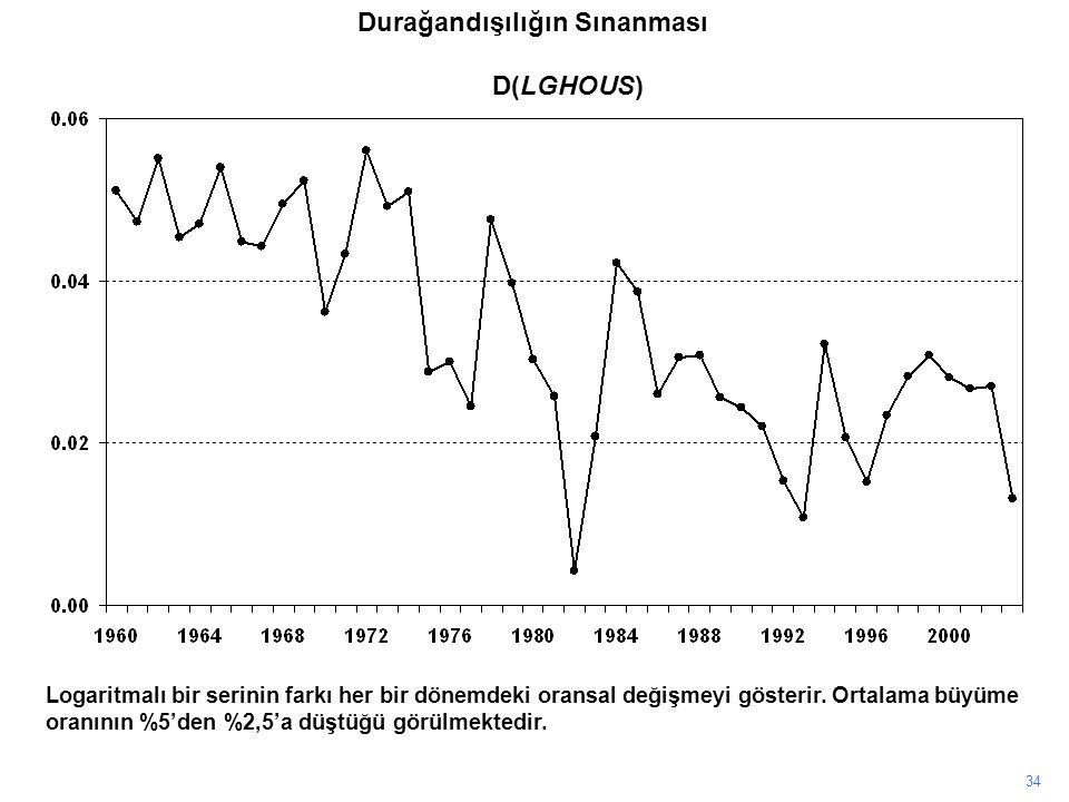 34 Logaritmalı bir serinin farkı her bir dönemdeki oransal değişmeyi gösterir. Ortalama büyüme oranının %5'den %2,5'a düştüğü görülmektedir. D(LGHOUS)