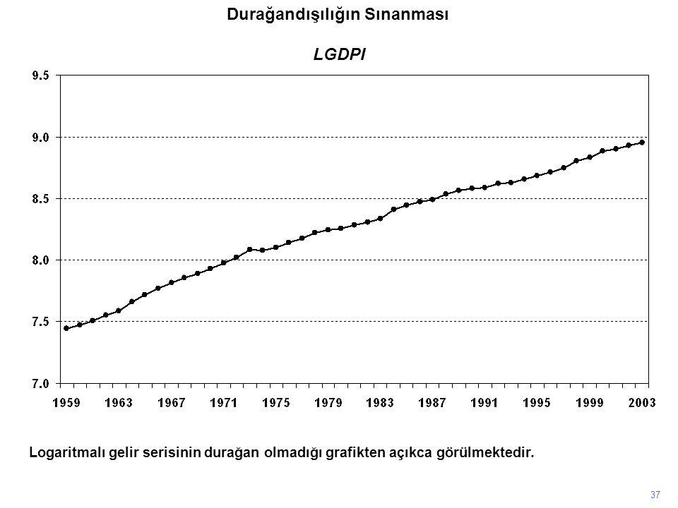 LGDPI 37 Logaritmalı gelir serisinin durağan olmadığı grafikten açıkca görülmektedir.