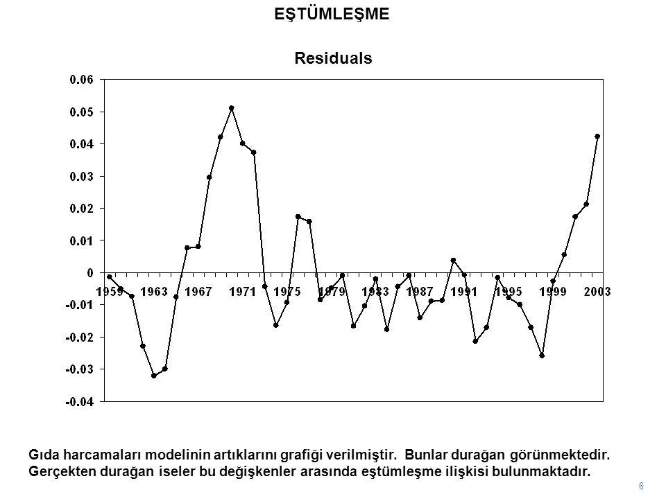 Residuals 6 Gıda harcamaları modelinin artıklarını grafiği verilmiştir. Bunlar durağan görünmektedir. Gerçekten durağan iseler bu değişkenler arasında