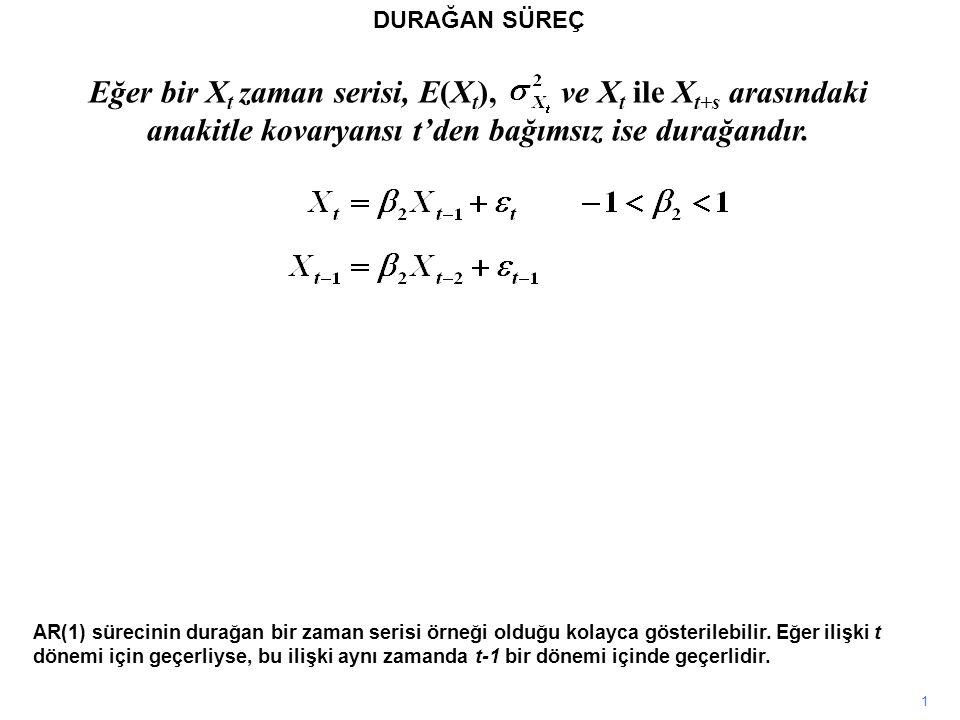 Eğer bir X t zaman serisi, E(X t ), ve X t ile X t+s arasındaki anakitle kovaryansı t'den bağımsız ise durağandır. 1 DURAĞAN SÜREÇ AR(1) sürecinin dur