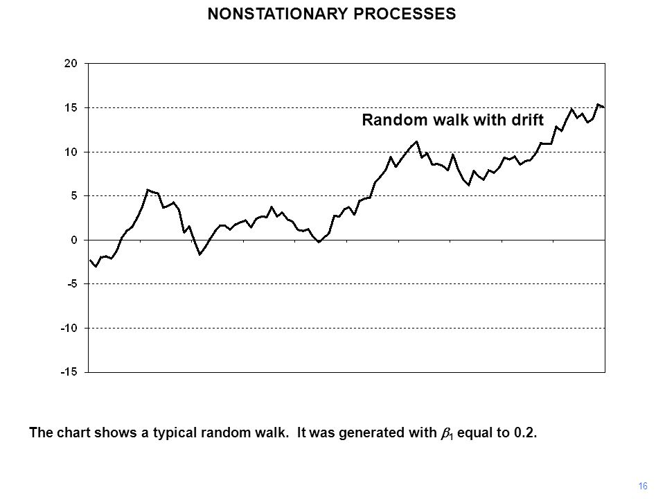 NONSTATIONARY PROCESSES 16 The chart shows a typical random walk. It was generated with  1 equal to 0.2. Random walk with drift