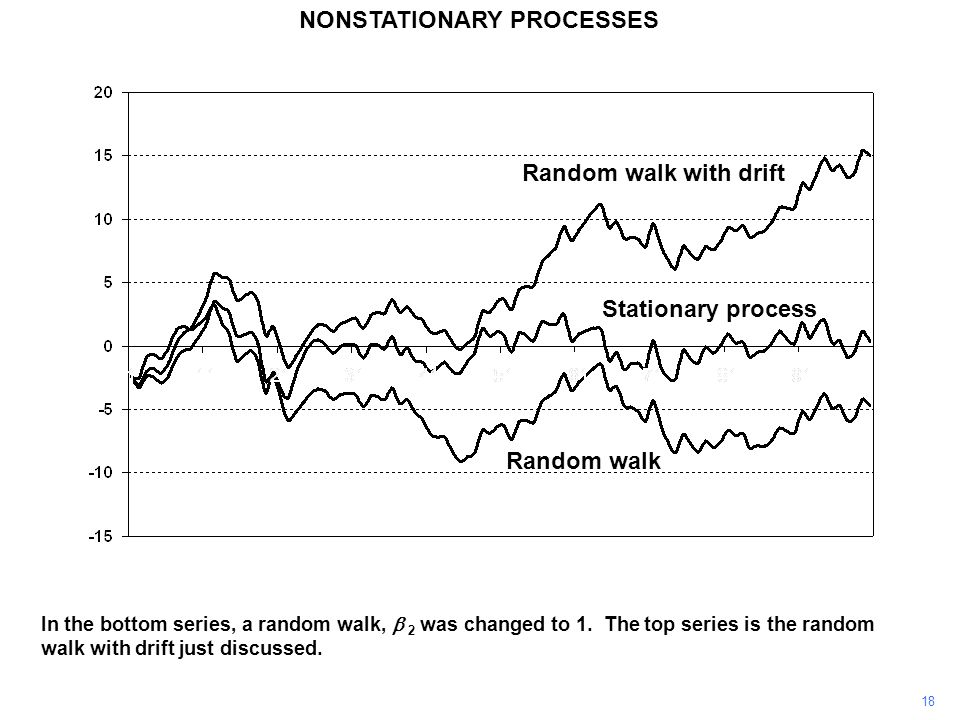 NONSTATIONARY PROCESSES 18 In the bottom series, a random walk,  2 was changed to 1. The top series is the random walk with drift just discussed. Ra