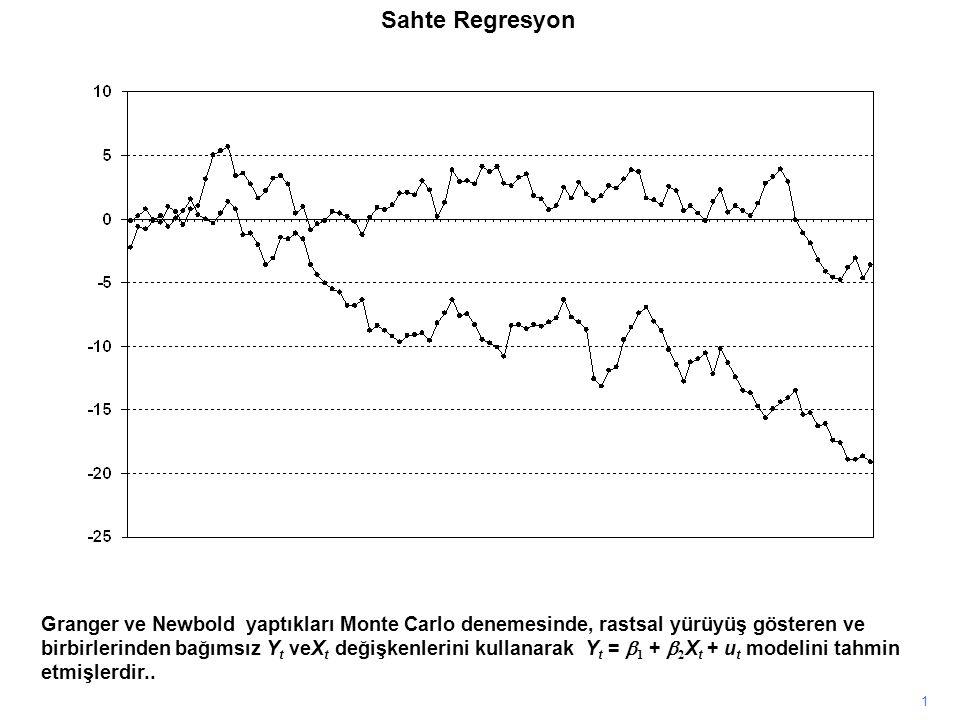 Sahte Regresyon 1 Granger ve Newbold yaptıkları Monte Carlo denemesinde, rastsal yürüyüş gösteren ve birbirlerinden bağımsız Y t veX t değişkenlerini kullanarak Y t =  1 +  2 X t + u t modelini tahmin etmişlerdir..